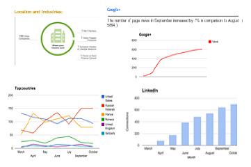 SocialMarketing - CommunityManagement& Monitoring