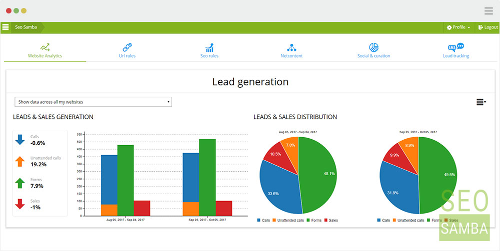 lead and sales generation