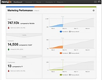 hubspot_all-in-one-marketing_review_dashboard