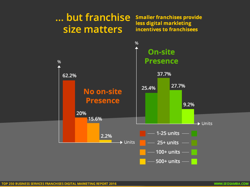 top 250 business services franchises digital marketting report 2016_franchise size online incentives