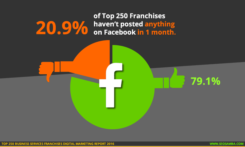 top 250 business services franchises digital marketting report 2016_franchise social facebook