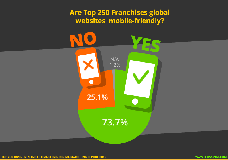 top 250 business services franchises digital marketting report 2016_mobile friendly