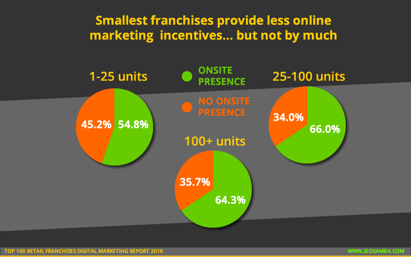 top 250 retail franchises digital marketting report 2016_website presence number units