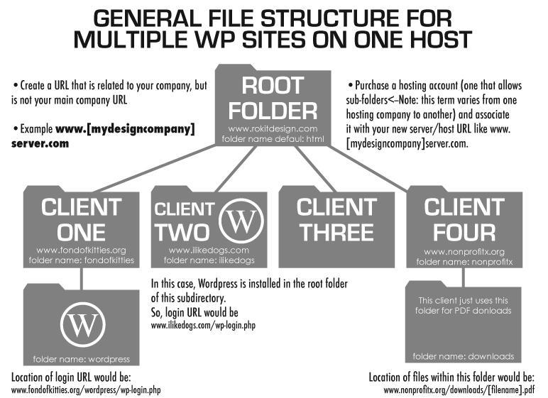 wpms_hosting_folderstructure