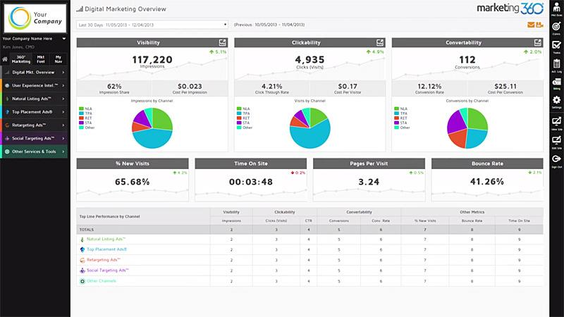 marketing360_dashboard_analytics