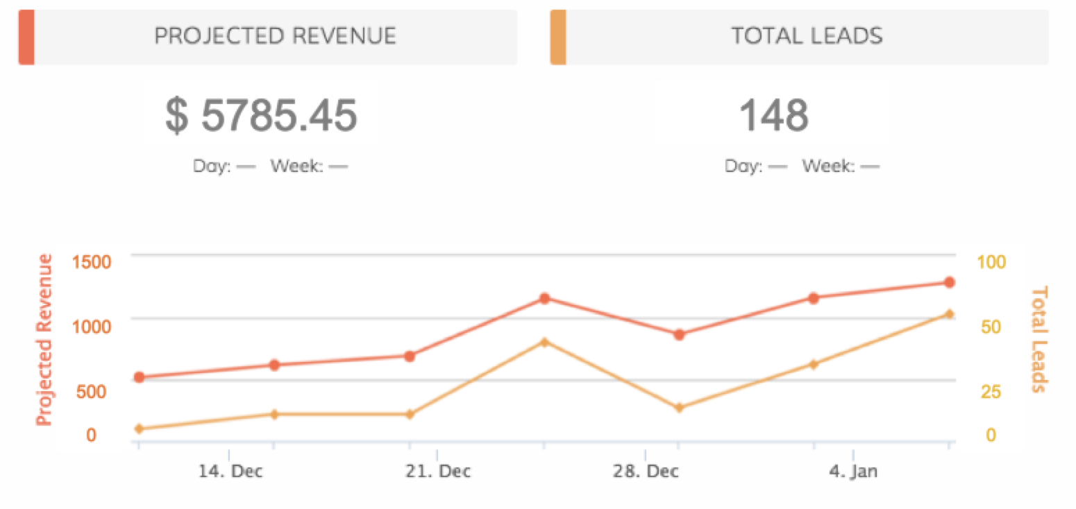monitor sales rep performance and predict revenue