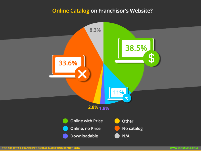 top 100 retail franchises digital marketing report 2016 online catalog 2