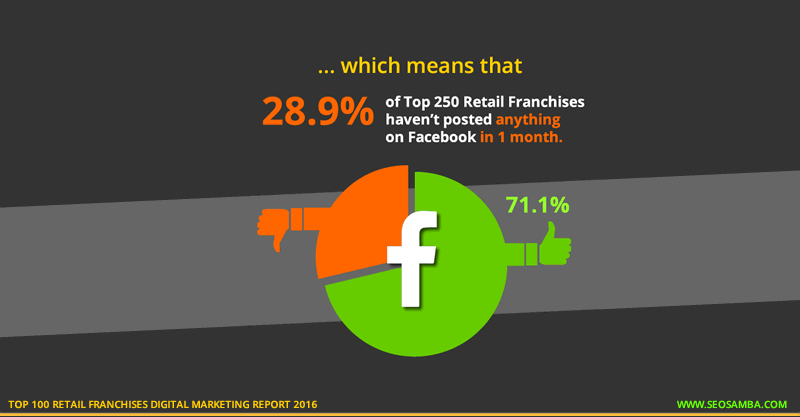 top 100 retail franchises digital marketing report 2016_franchise social facebook