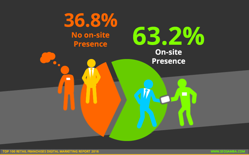 top 100 retail franchises digital marketing report 2016_franchisee onsite presence