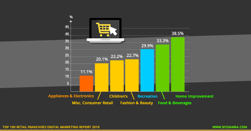 top 100 retail franchises digital marketting report 2016 ecommerce sectors