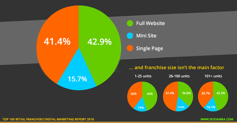 top 100 retail franchises digital marketting report 2016 franchisee websites