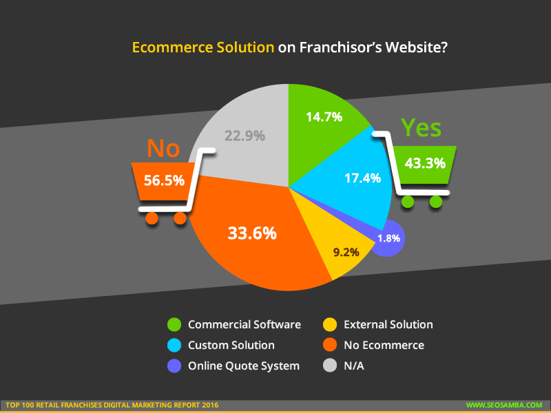 top 100 retail franchises digital marketting report 2016_ecommerce solution franchisor