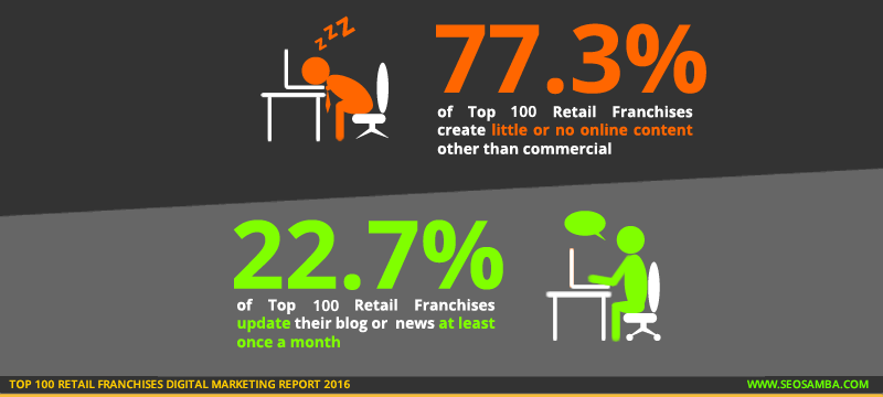 top 100 retail franchises digital marketting report 2016_franchise content blog