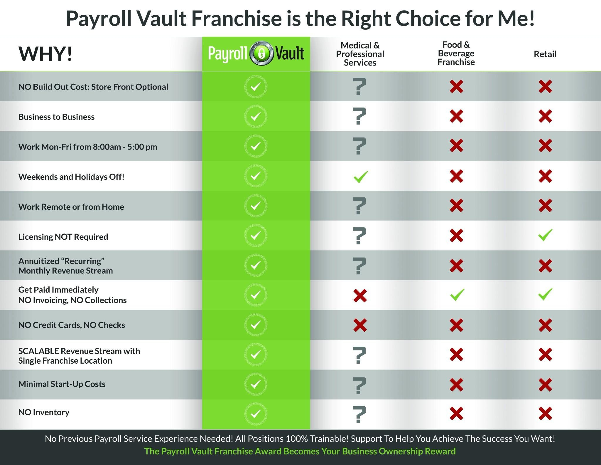 payrollvaultfranchise