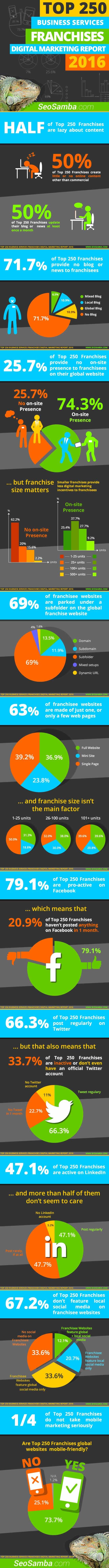 infographic top250 franchises digital marketing report 2016 seosamba