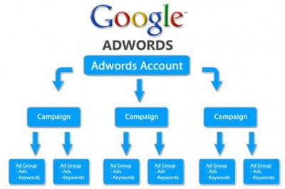 Google campaign management
