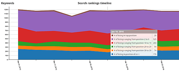 seosamba sambasaas search engine stats evolution
