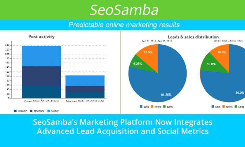 SeoSamba's Marketing Automation Platform Now Integrates Advanced Lead Acquisition and Social Metrics