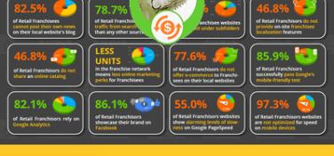 SeoSamba releases Top 100 Retail Franchises Digital Marketing Performance Report 2018