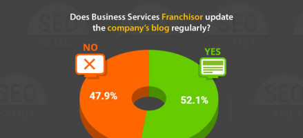 Half of Business Services Franchisors still don't post regularly on their blog