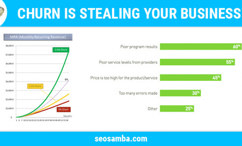 Churn is stealing your business