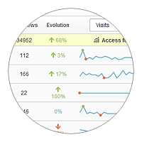 All-in-one multi-sites dashboard