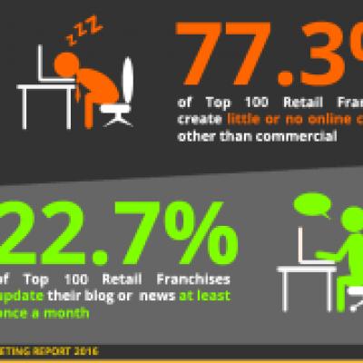 Retail Franchise Content Marketing
