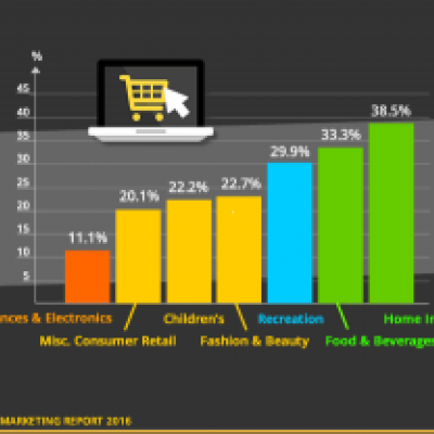 Retail Franchise Ecommerce by Sector