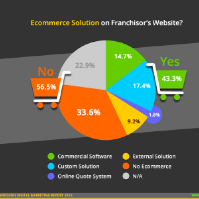 Retail Franchise Ecommerce Solution