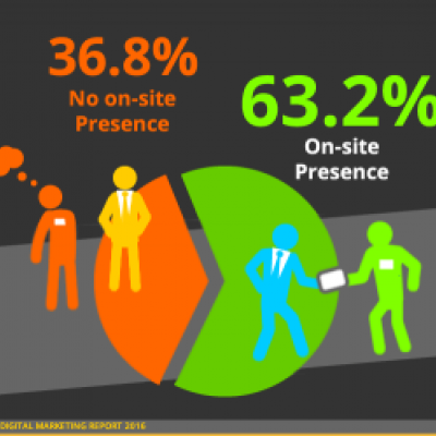 Retail Franchise Online Presence