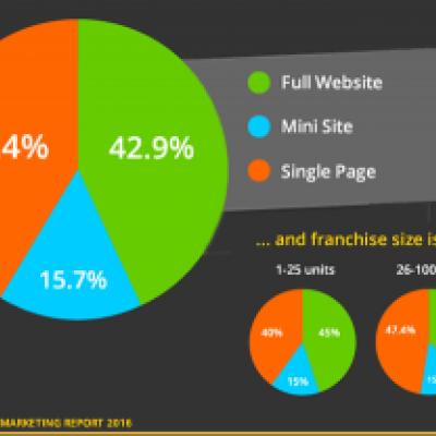 Retail Franchisee Websites