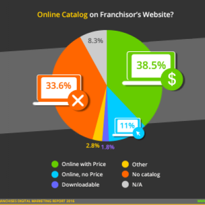Retail Franchise Online Catalog