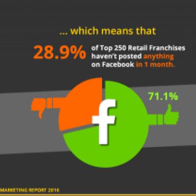 Retail Franchise Social Marketing