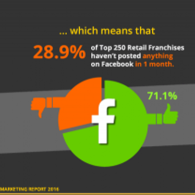 Retail Franchise Social Marketing