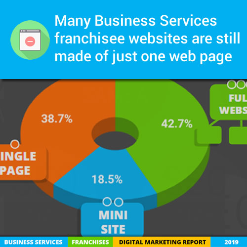 Many Business Services franchisee websites are still made of just one web page