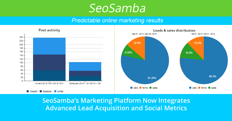 SeoSamba's Marketing Automation Platform Now Integrates Advanced Lead Acquisition and Social Metrics