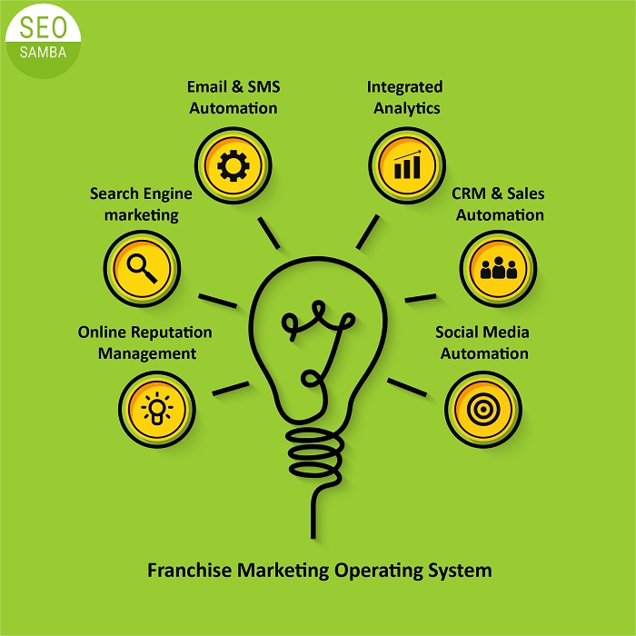 What is a Franchise Marketing Operating System?